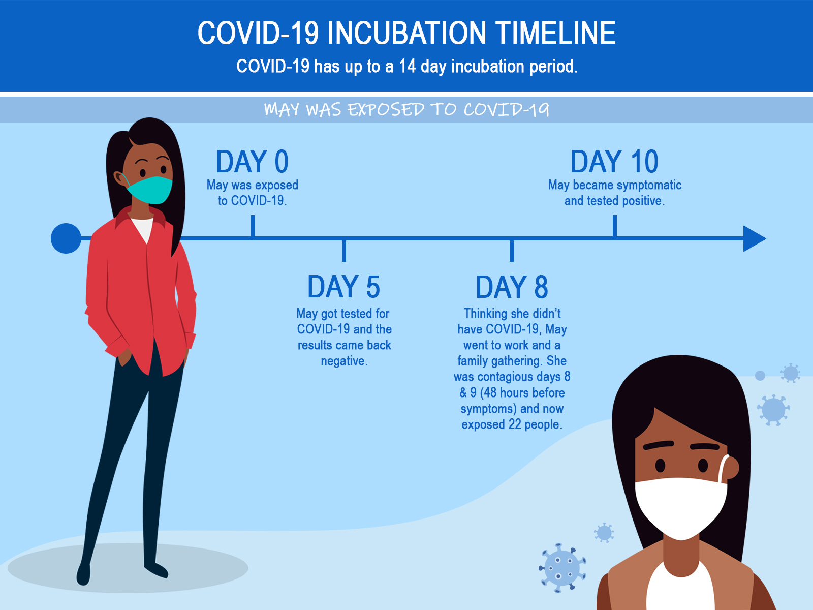 Covid 19 Testing Locations Clermont County Public Health