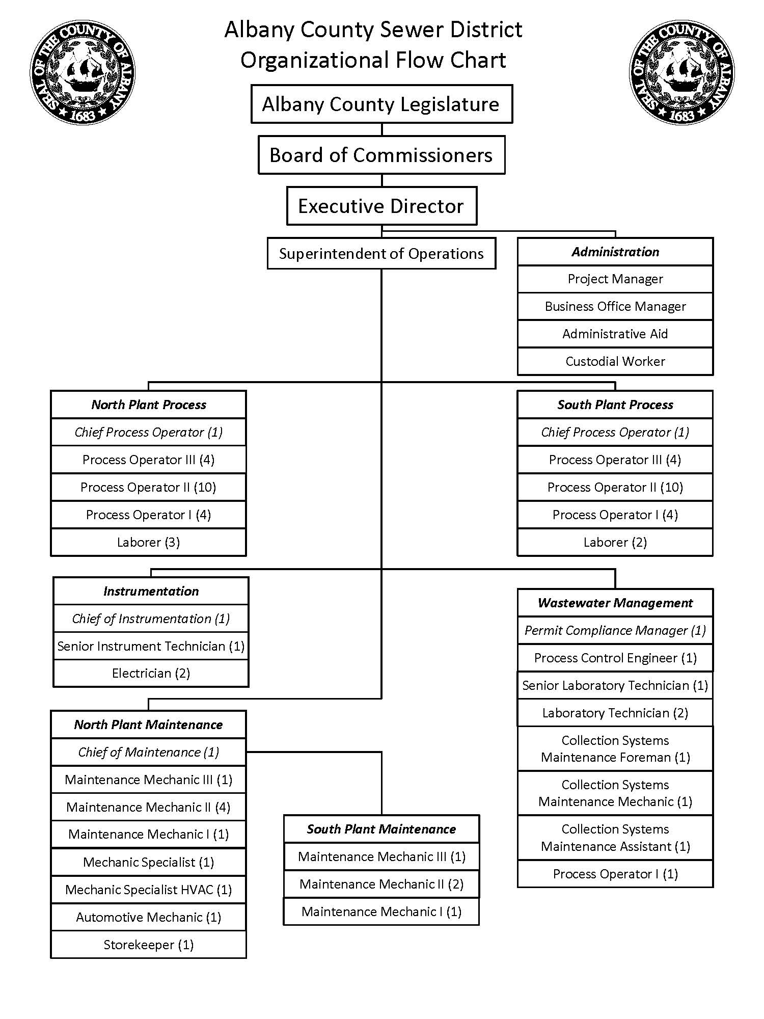 Albany County Sewer District Organizational Flow Chart